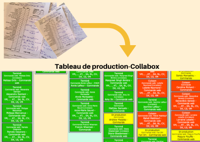 Tableau de production