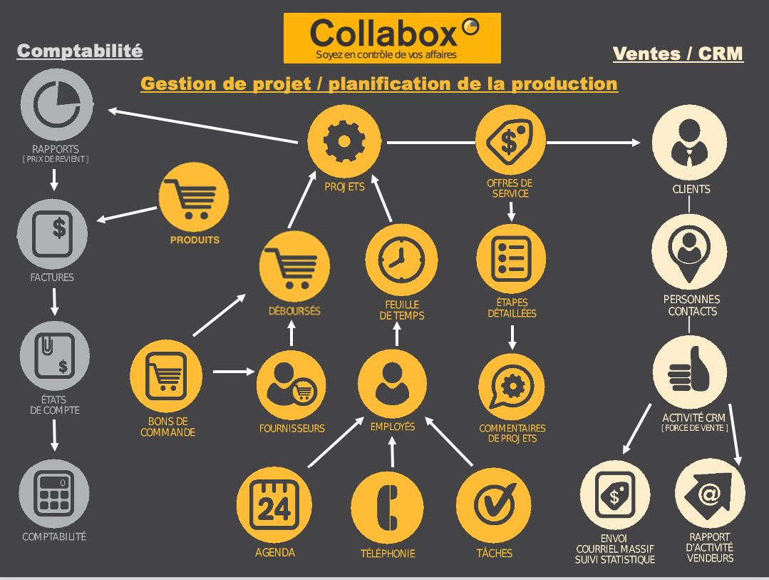 Logiciel de gestion ERP Collabox